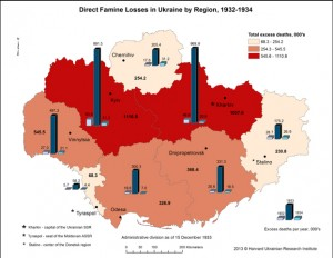 """This map is from The Great Famine project of The Mapa: Digital Atlas of Ukraine program, undertaken by the Harvard Ukrainian Institute. It visualizes data based on estimates of deaths during the Holodomor period derived under the """"Estimation of Regional Losses of the 1932-1934 Famine in Ukraine"""" project conducted by Oleh Wolowyna (University of North Carolina at Chapel Hill) and Omelian Rudnytskyi, Nataliia Levchuk, Pavlo Shevchuk, and Alla Kovbasiuk (Institute of Demography and Social Studies in Kyiv)."""